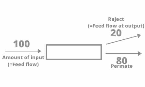 Reverse osmosis no recirculation flowchart